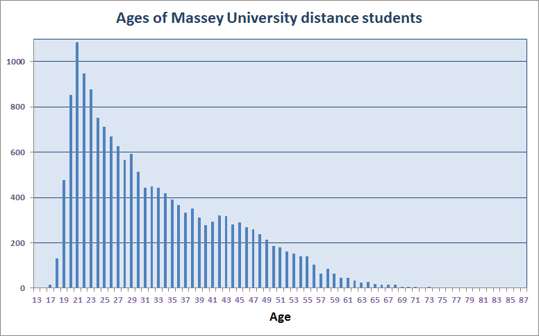 2016 Massey distance students ages