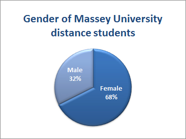 2016 distance students gender