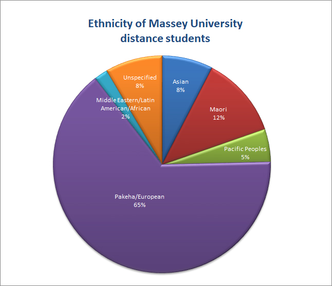 Ethnicity of Massey University distance students