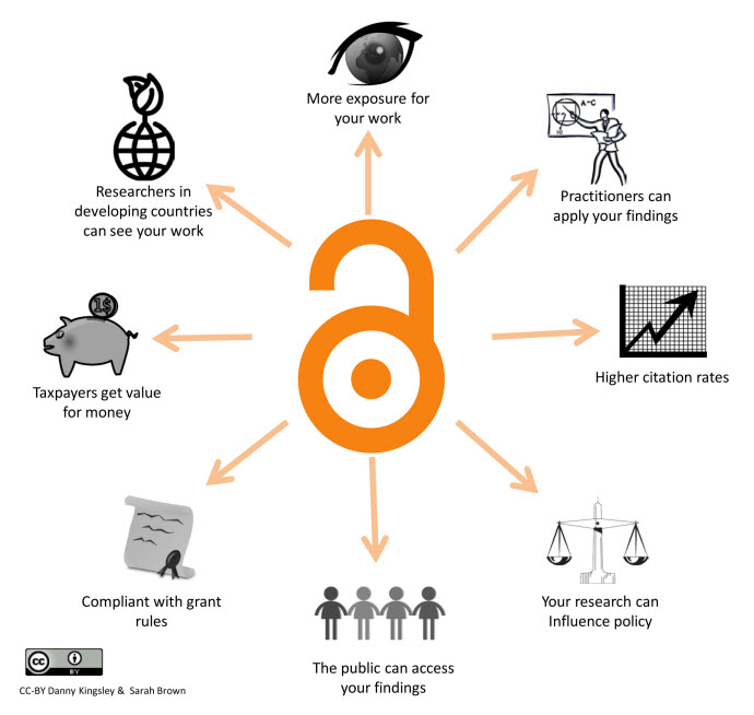 Diagram showing benefits of open access