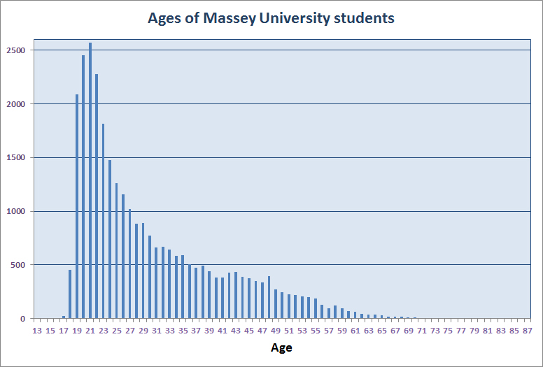Ages of Massey University students